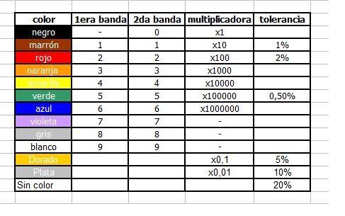 tabla codigo de colores-componentes
