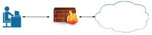 porque necesito un firewall 1