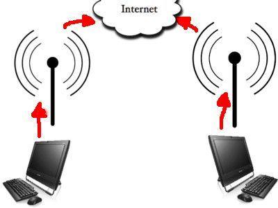 Capturar Informacion desde un Access Point 1