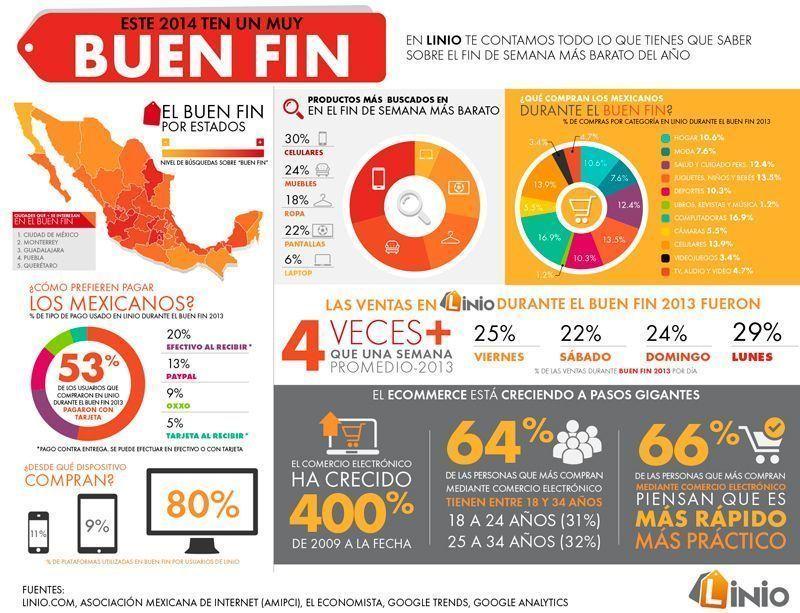 donde comprar este buen fin 2015 en mexico infografia