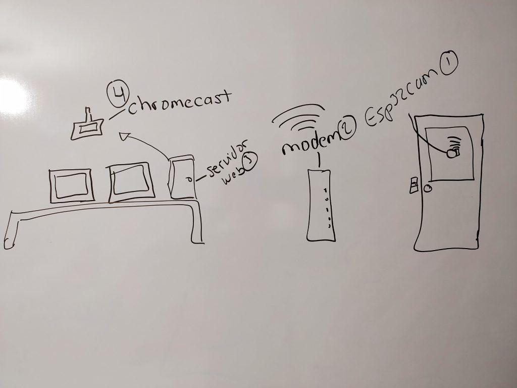 Video en Streaming con Esp32cam - Electronica IoT - Diagrama