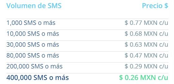 cómo enviar sms desde código - planes y precios